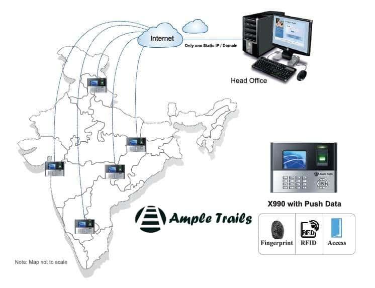 Biometric System Attendance Machine